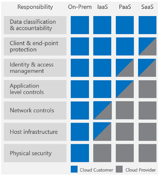 microsoft-azure-shared-responsibility-illustration