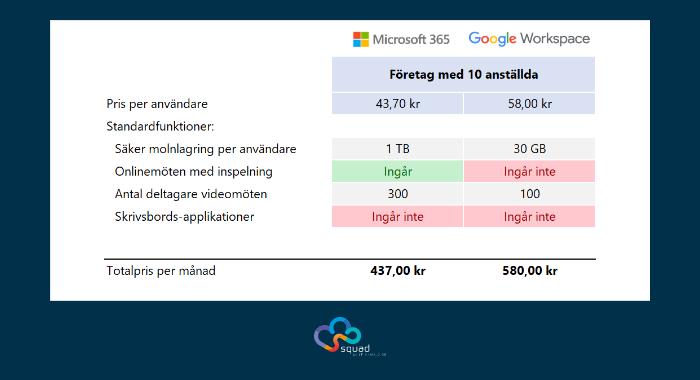 microsoft-365-vs-google-workspace-10-anvandare-online