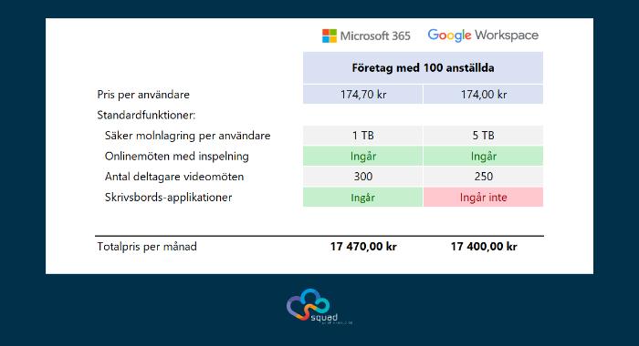 microsoft-365-vs-google-workspace-100-anvandare-business-premium-plus