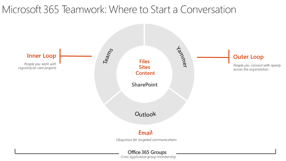 slidedeck-embrace-office-365-groups-fran-microsoft