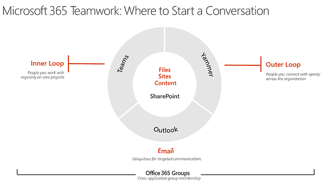 slidedeck-embrace-office-365-groups-fran-microsoft.png