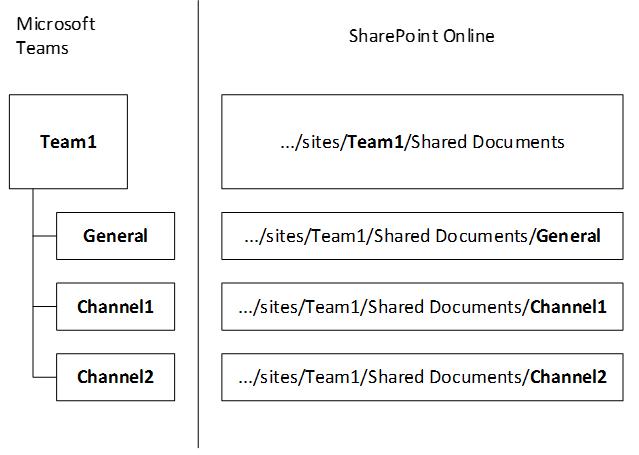 teams-kanal-delade-dokument-plats