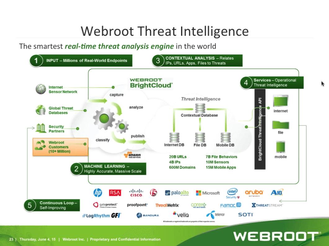 webroot-threat-intelligence-infografik