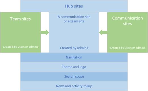 sharepoint-online-hub-site-konvertera
