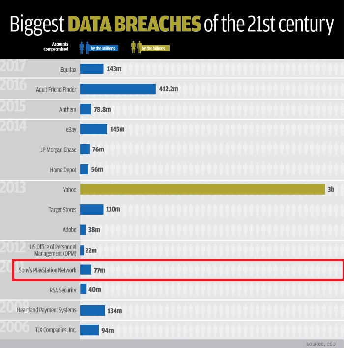 biggest-data-breaches-by-year-and-accounts-compromised-source-cso.jpg
